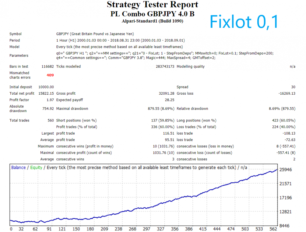 GBPJPY 2000-18 fixlot.png