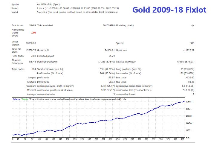 Gold 2009-18 Fixlot.png