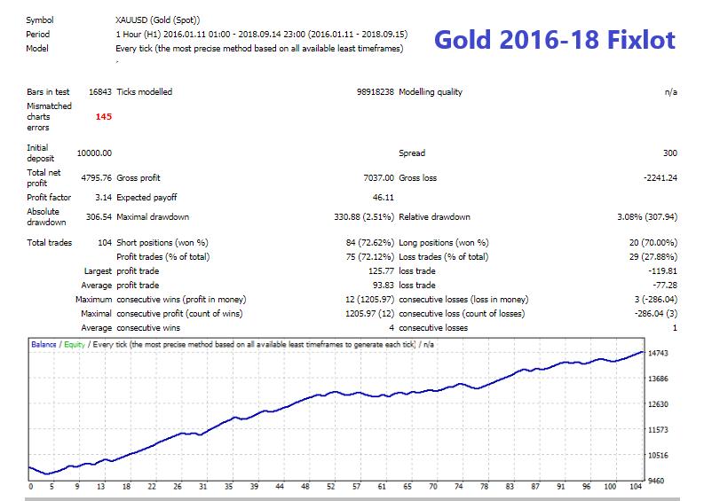 Gold 2016-18 Fixlot.png