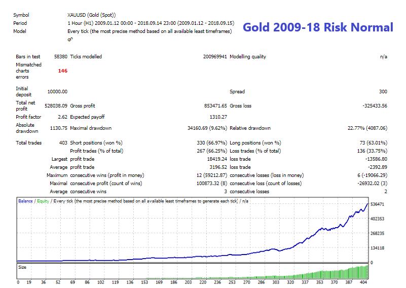 Gold 2009-18 Risk Normal.png