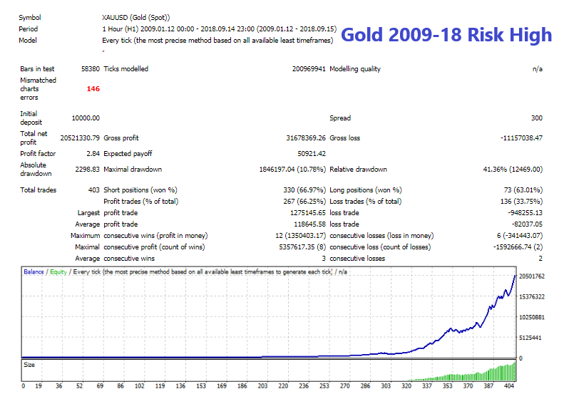 Gold 2009-18 Risk High.png