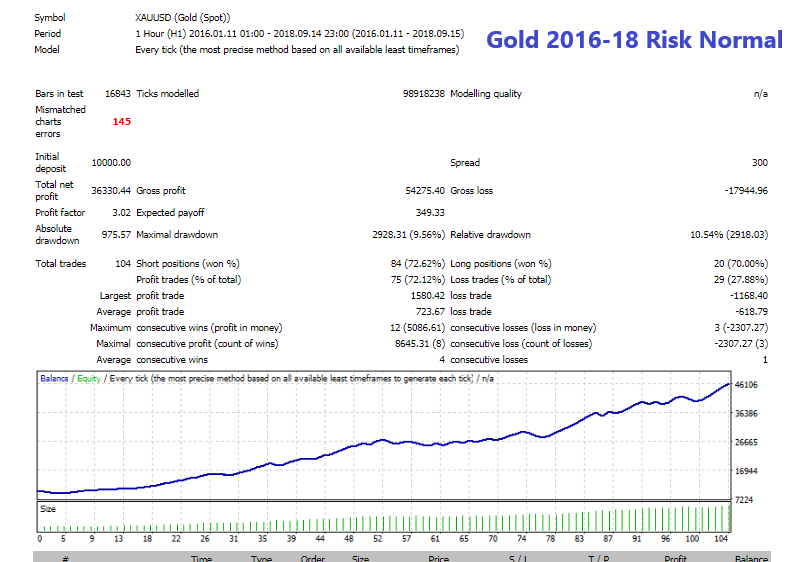 Gold 2016-18 Risk Normal.png