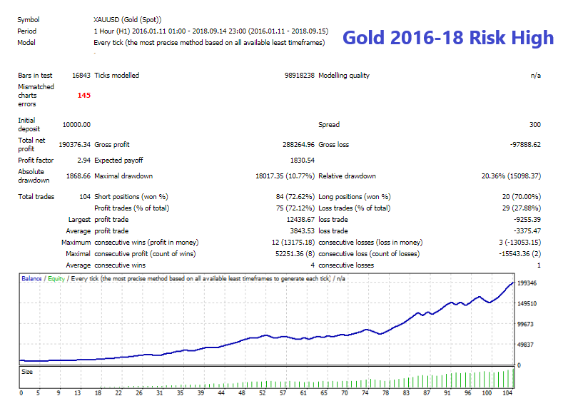Gold 2016-18 Risk High.png