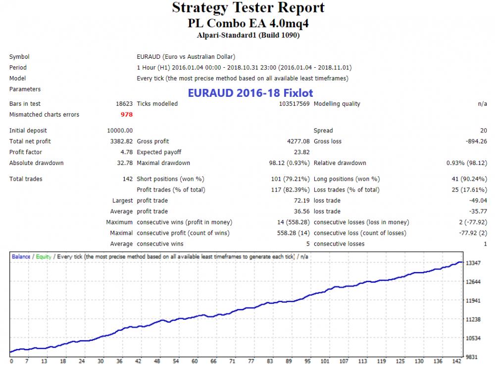 EURAUD 2016-18 Fixlot.png